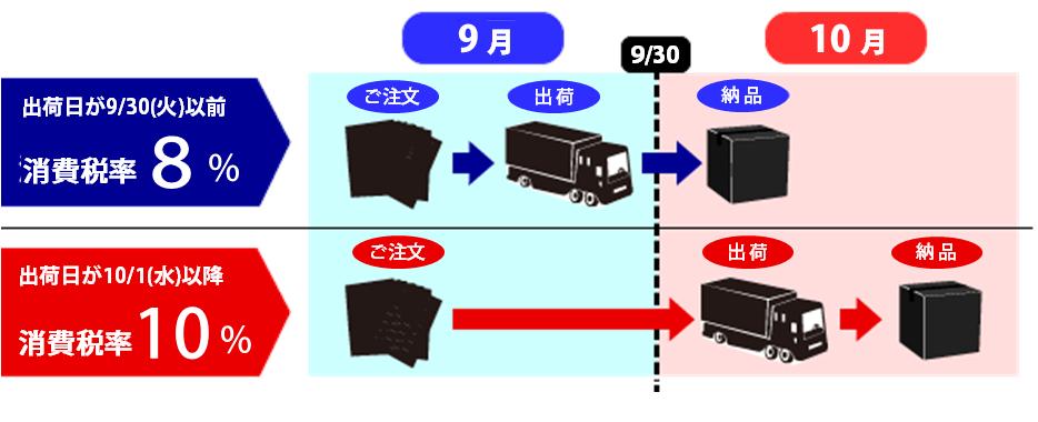 出荷日により適用される消費税率が異なります。